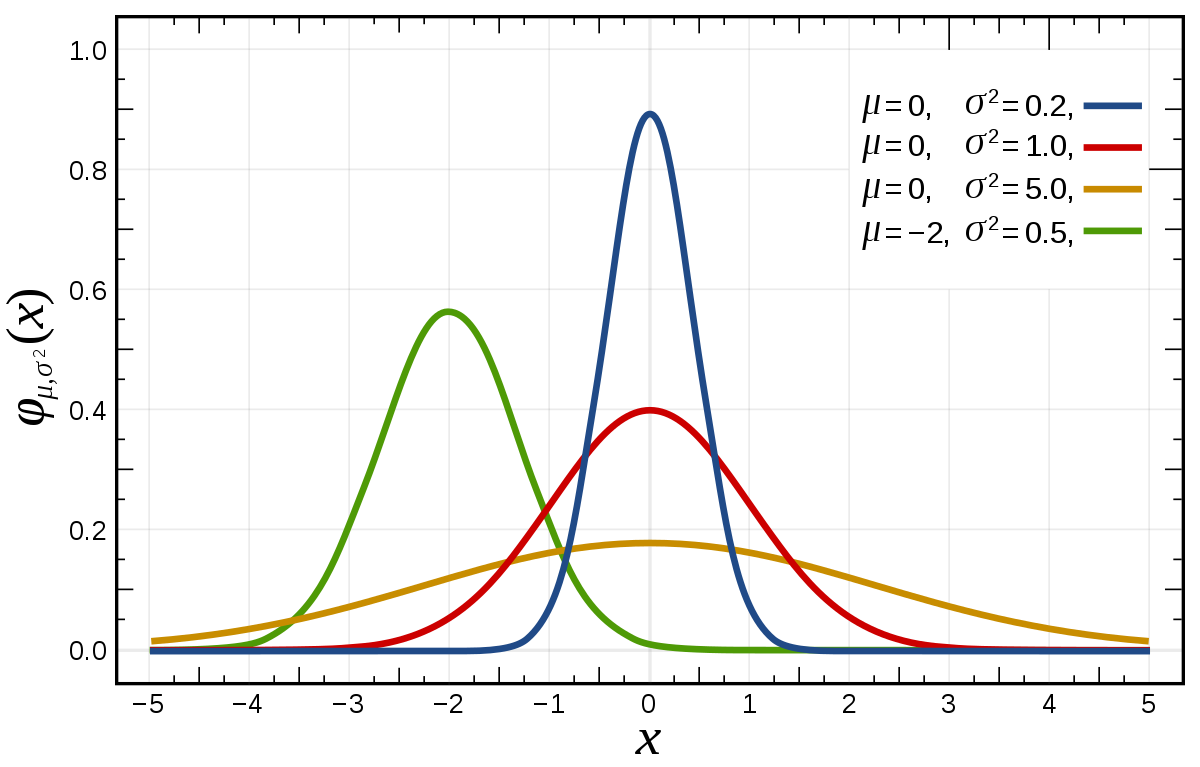 application of binomial distribution in real life