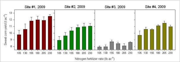 k mag fertilizer application rates