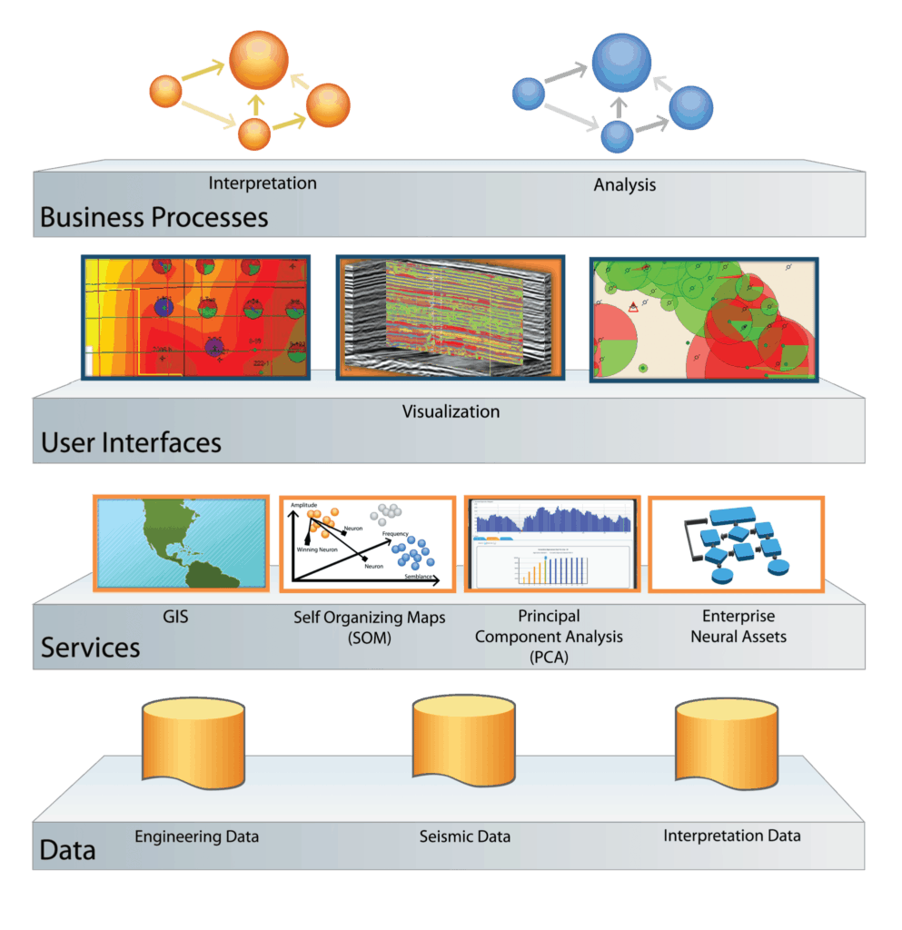 oil and gas software applications