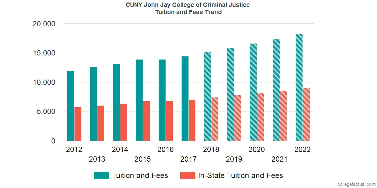 john jay college of criminal justice application
