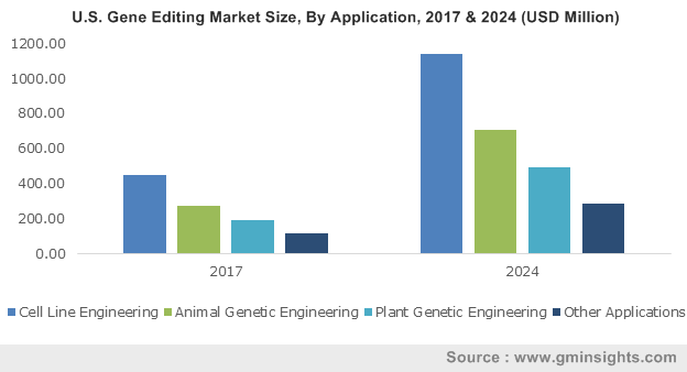 application of genetic engineering in medicine pdf