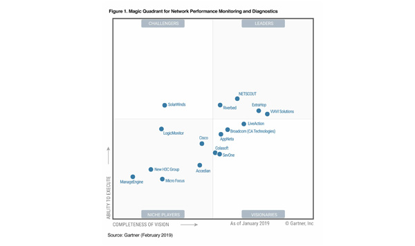 magic quadrant for application performance monitoring