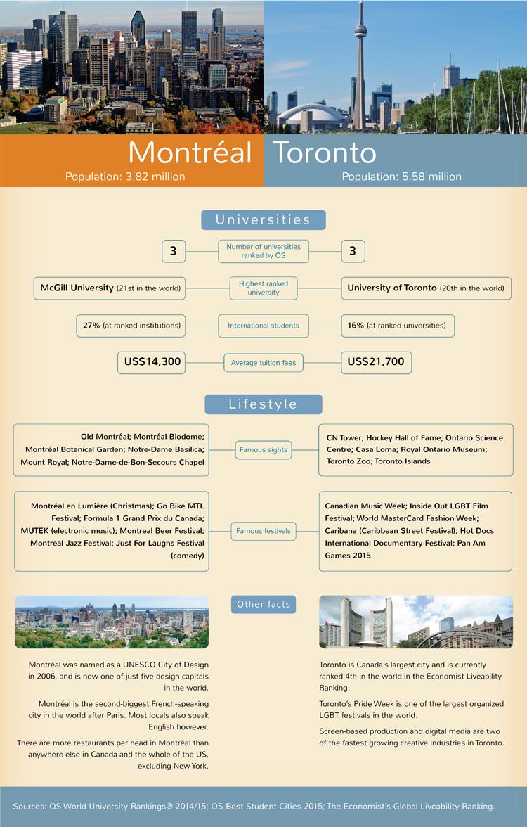 university of toronto application fee