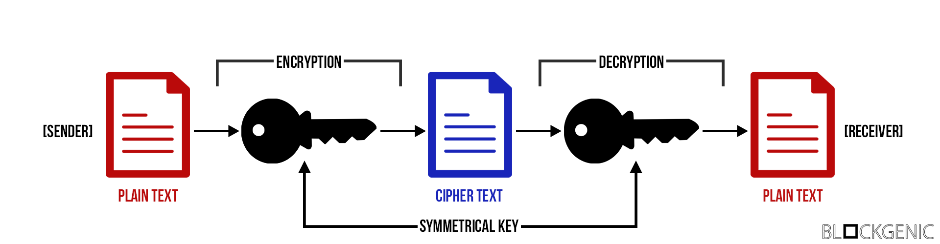 applications of symmetric key cryptography