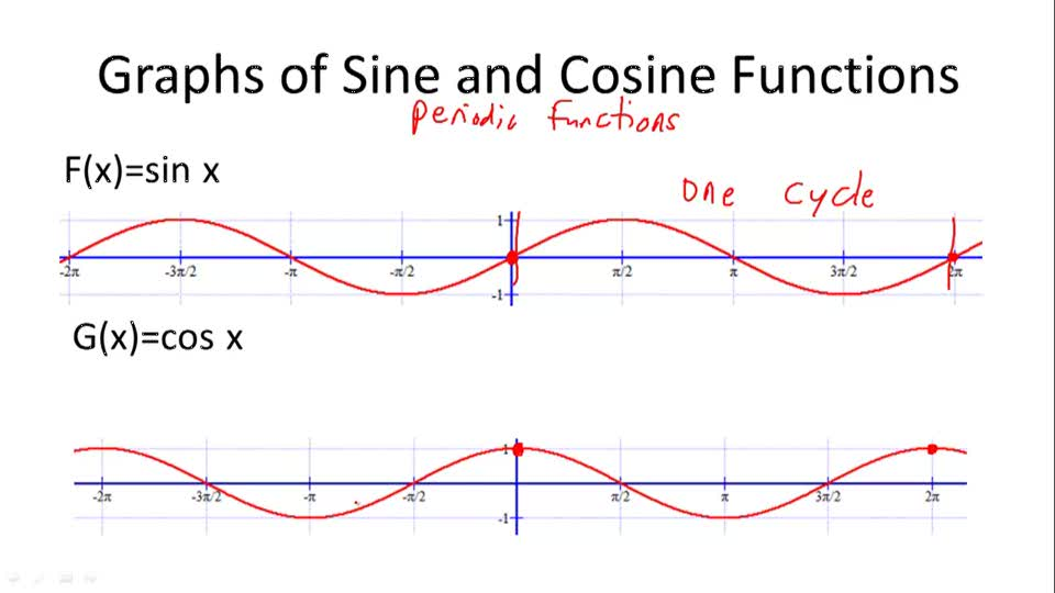applications of sine and cosine graphs
