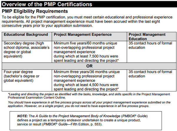 pmp certification application experience example