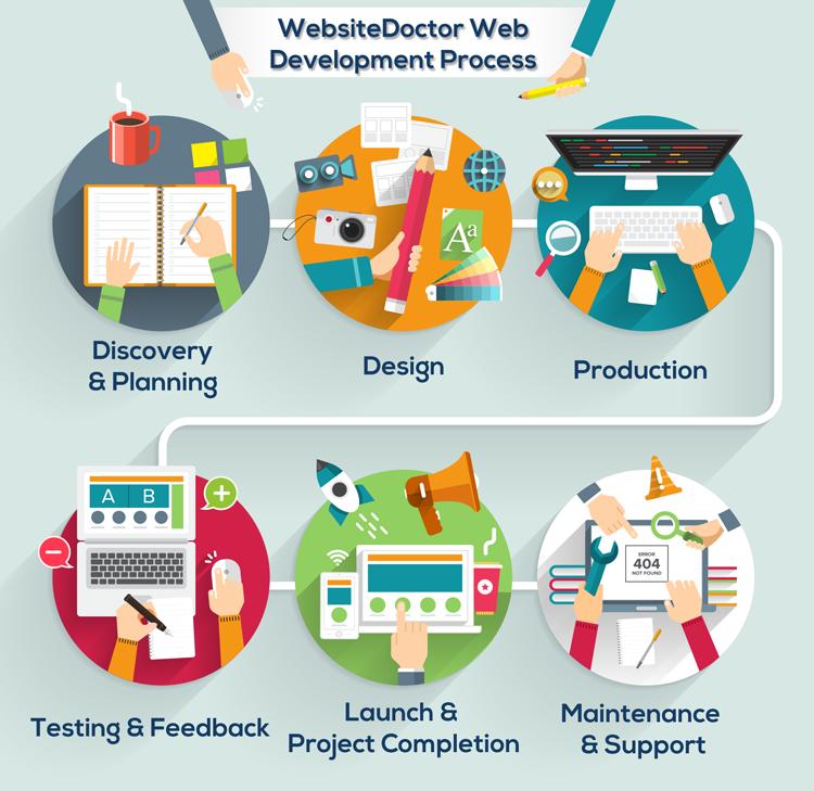 web application development process pdf