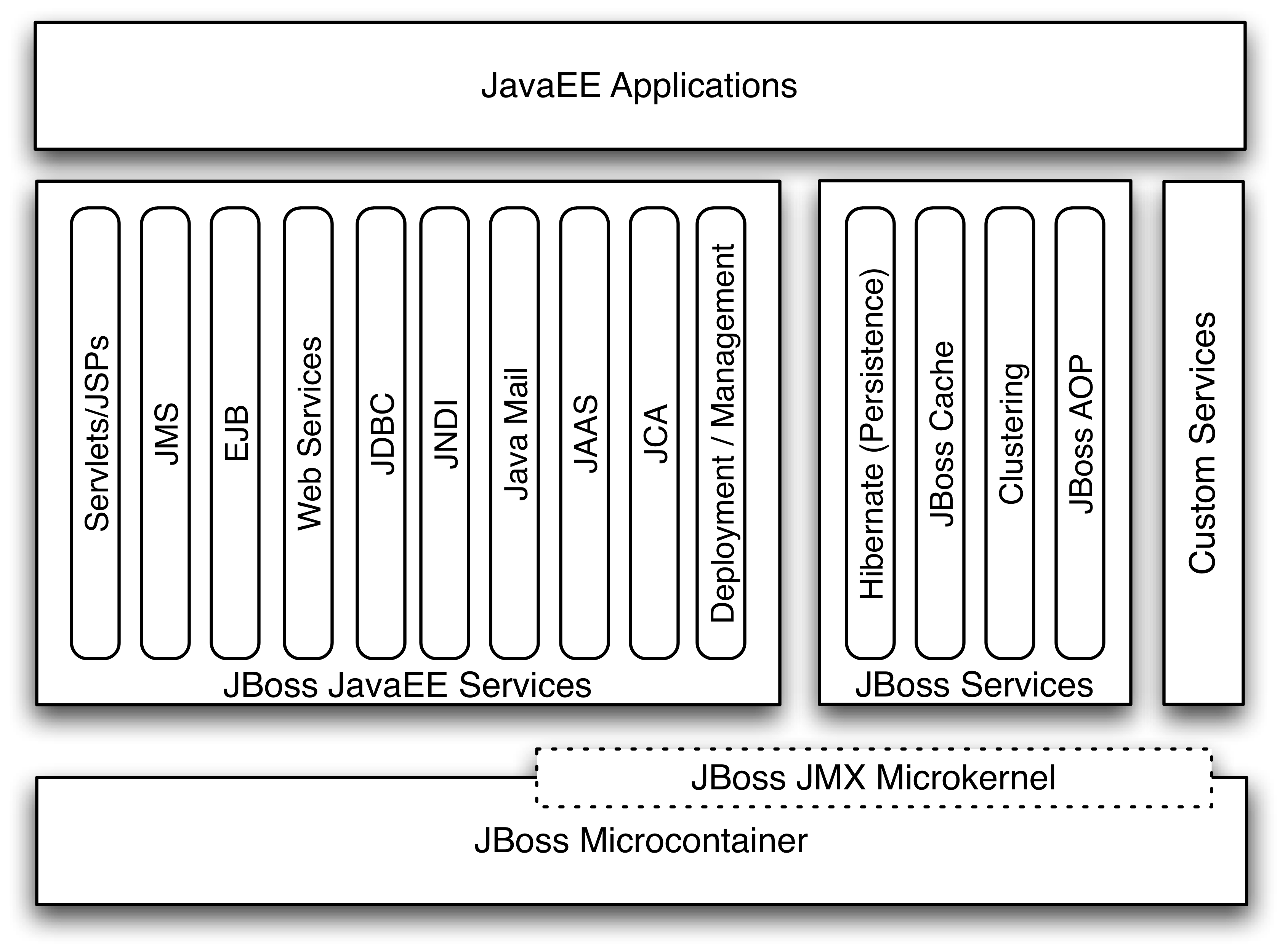 how jboss application server works