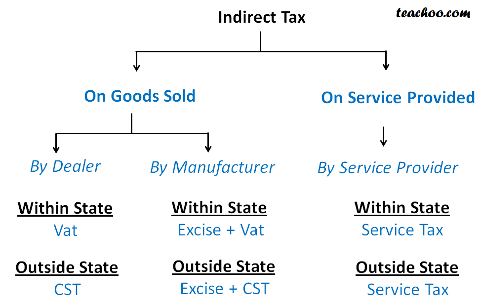 difference between application for payment and invoice