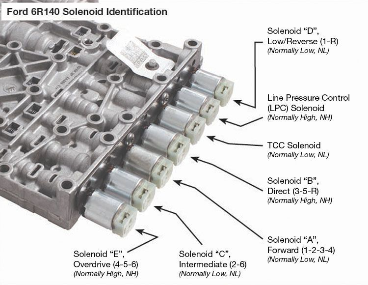 find the applications of solenoid