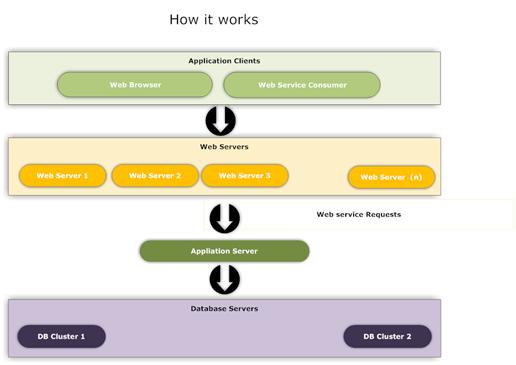 microsoft web application stress tool